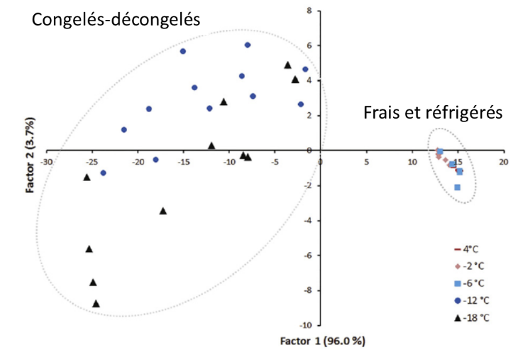 Authentification volailles fig4